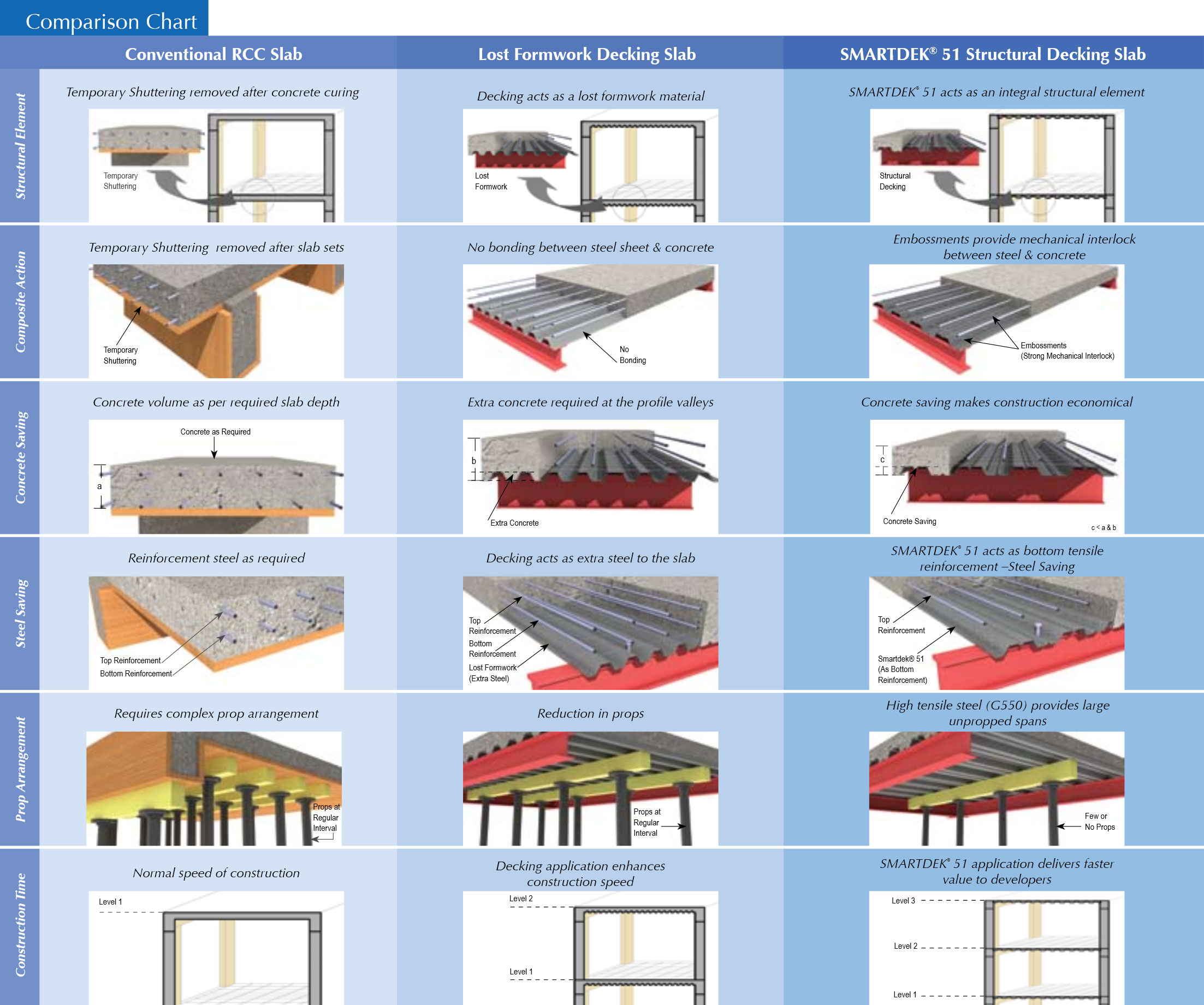Decking Sheets :: God's Steelcon Pvt  Ltd